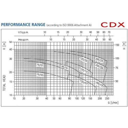 CDX-2CDX Serisi Tek ve Çift Kd. Paslanmaz Çelik Santrifüj Pompalar